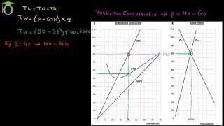 Maximale winst berekenen grafisch (volkomen concurrentie) - (economie)