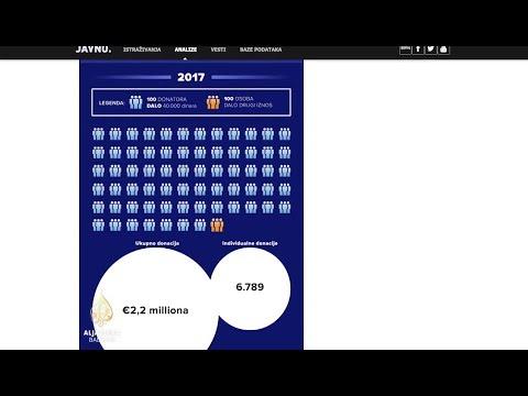 Istraživanje BIRN-a: Pranje novca u SNS-u