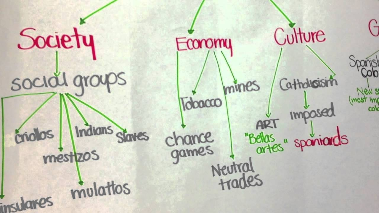 Ms Nickels AVID Blog - Us history concept maps