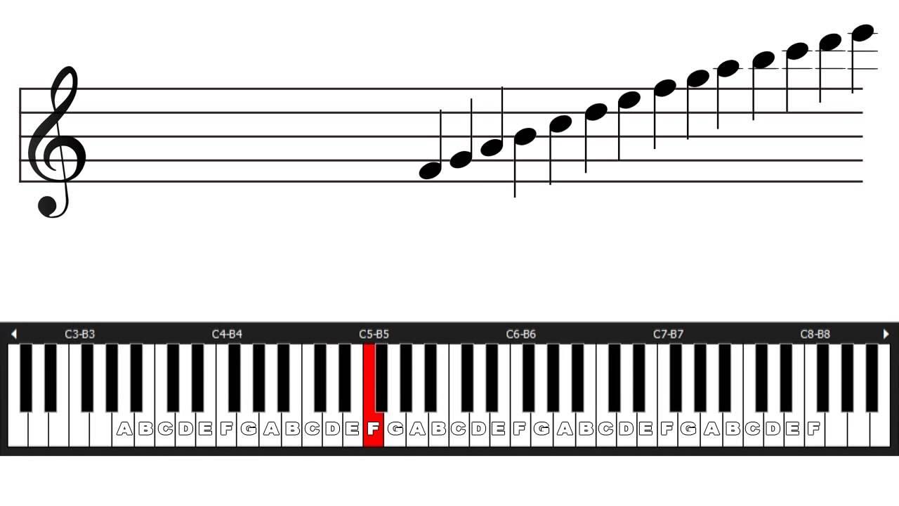 BELAJAR NOT BALOK PIANO PDF