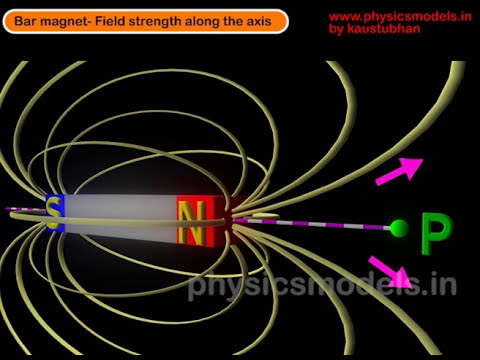 Physics-Magnetic Field 'B' along the axis of Bar Magnet