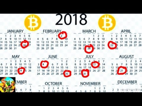Bitcoin Top 10 Trading Days for 2018