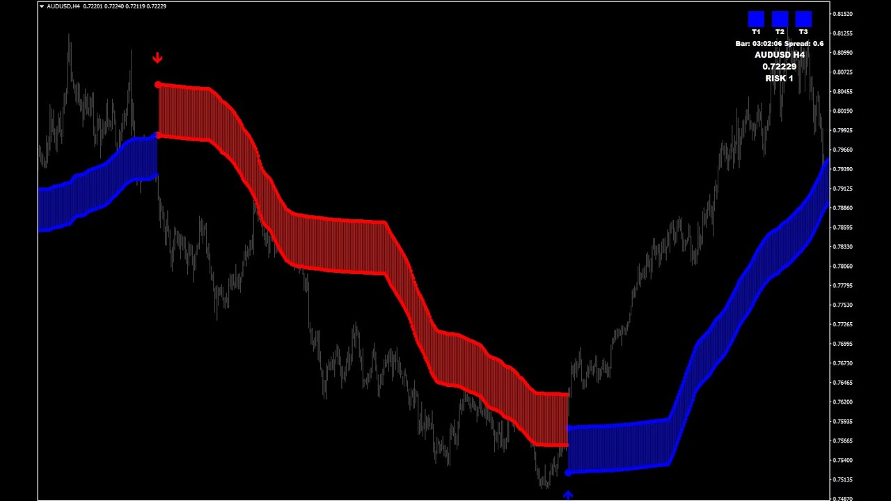 Forex Profit SupremeFree Download