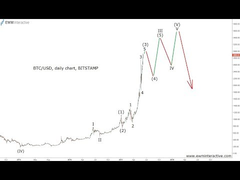 Elliott Wave Technical Trader Compares Bitcoin Analysis To Technology Stocks
