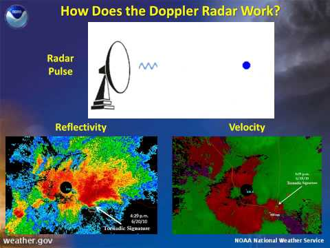 Doppler Weather Radar Basics
