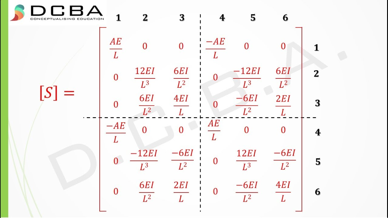Civil engineering / Stiffness Matrices Method (Plane Frame Element ...