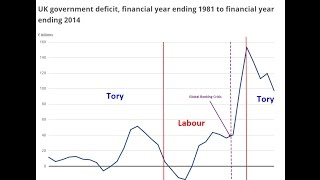 BBC and the Bank of England finally reveal the truth about Tory deficit lies