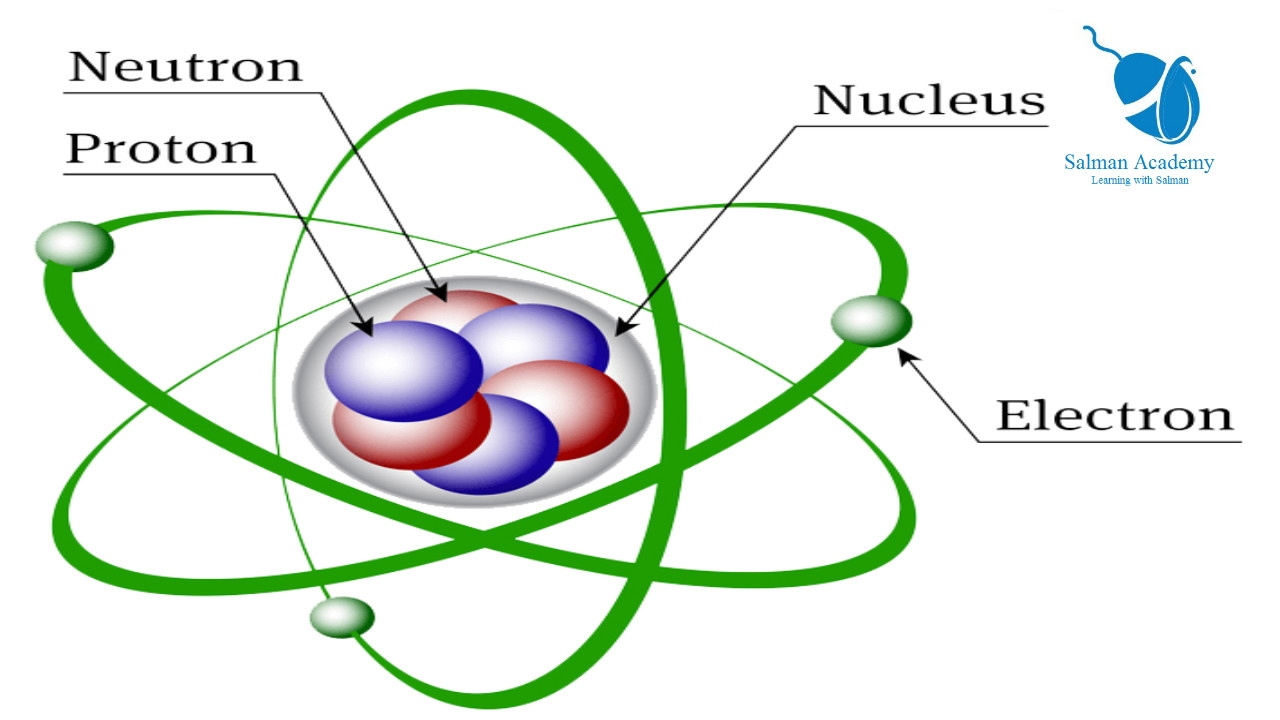 What is atom | Atomic Number | Mass Number | Basic Atomic