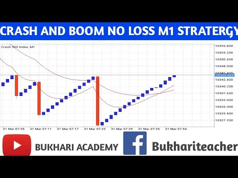 crash-and-boom-m1-stratergy-|no-loss-strategy