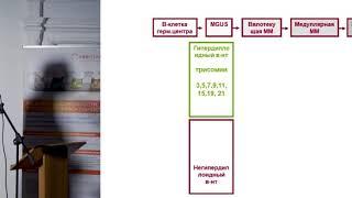 Байков В. В. Уроки миеломной болезни биохимия, морфология, генетика