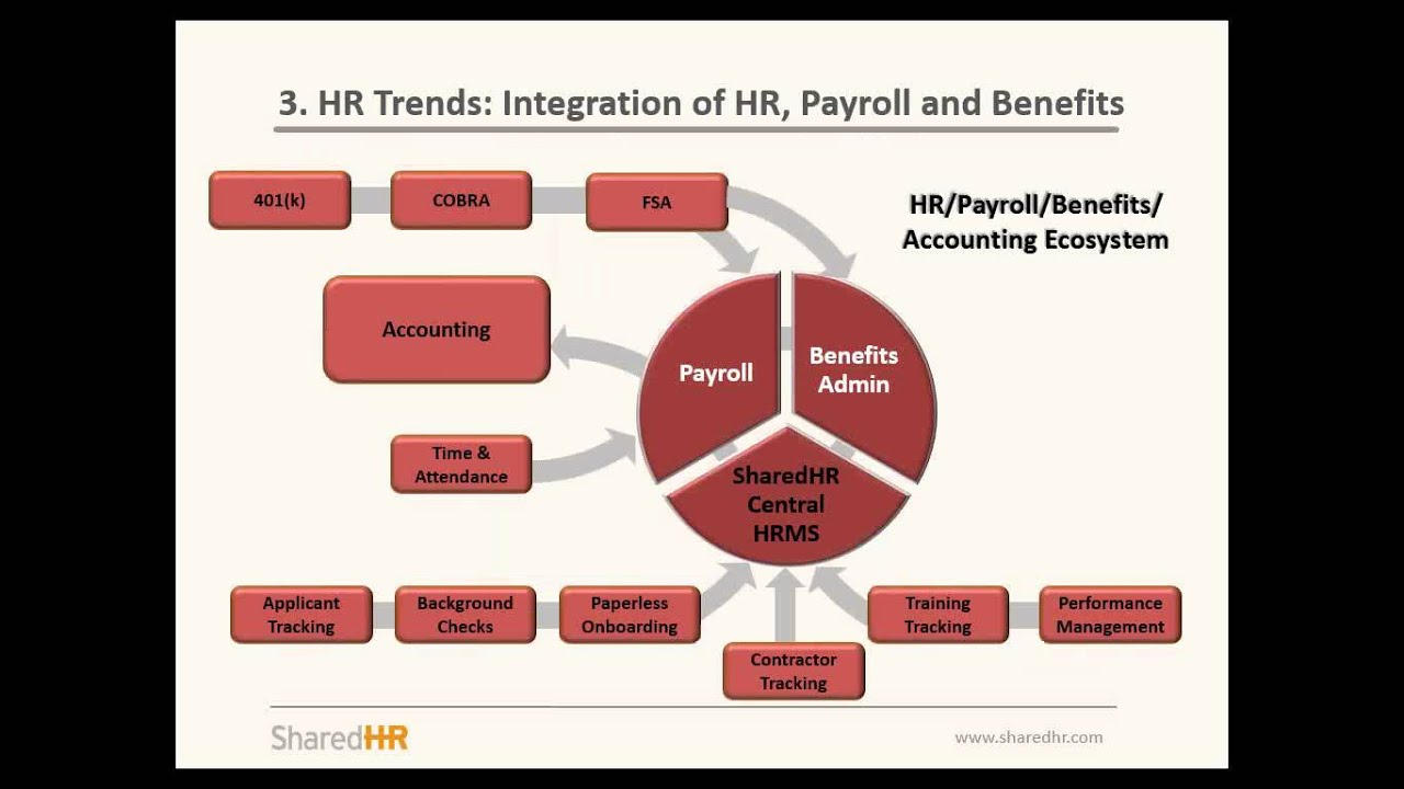 current hr trends Make the most of technology trends and digital insights in this era of digital transformation  (current) who we serve finance  human resources.