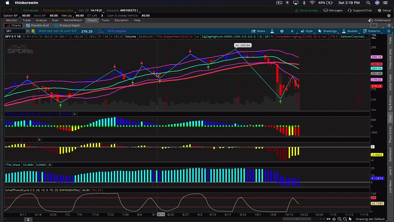 Learn the tricks to setting up and using the TTM Trend, TTM Squeeze & TTM  Wave in ThinkorSwim (TOS)