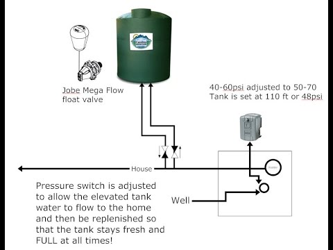Inline Elevated Potable Water Storage Youtube