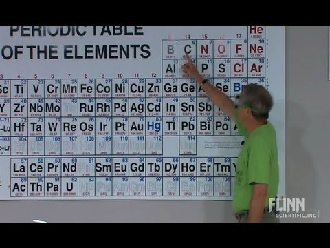 Active Metals in the Periodic Table