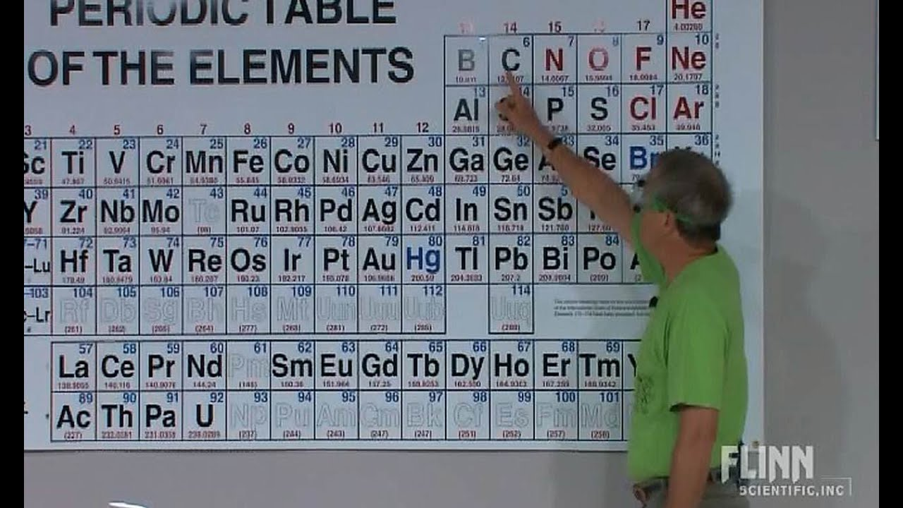 Active metals in the periodic table youtube urtaz Image collections
