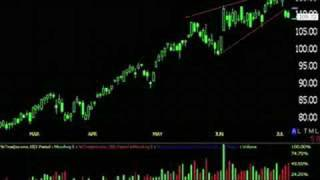 July 9th Stock Market Action-Bottom? Bounce? Rally?