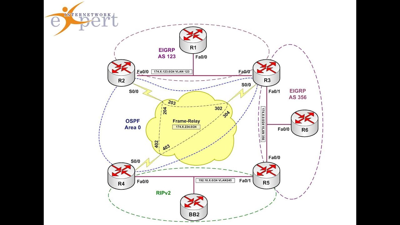eigrp case studies cisco Ccnpv6 route lab4-4 eigrp ospf case study instructor - download as word doc (doc), pdf file (pdf), text file (txt) or read online ccnpv6 route eigrp ospf.
