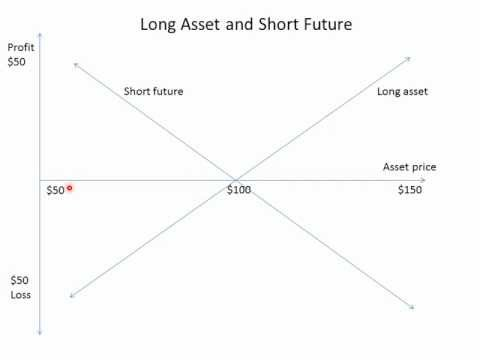 Long and short futures hedge graph