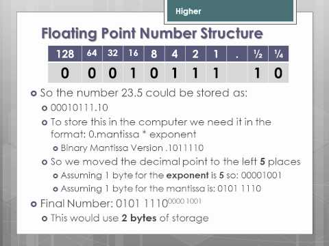 Convert the binary number to the floating point representation online