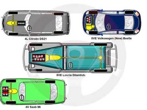 ASÍ FUNCIONA EL AUTOMÓVIL (I) - 1.11 Disposición de los cilindros (8/10)