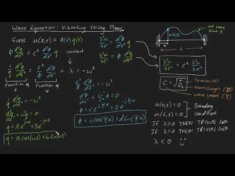 Wave equation: Vibrating String Proof