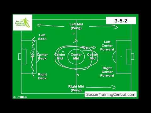 Strategi & Formasi terbaik dlm sepakbola