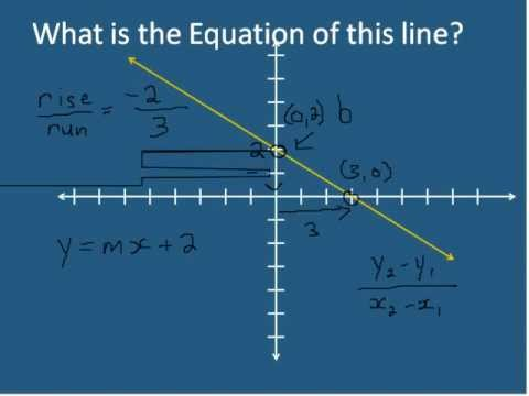 Y = Mx + B  Slope-Intercept Form Of A Line (Simplifying Math)