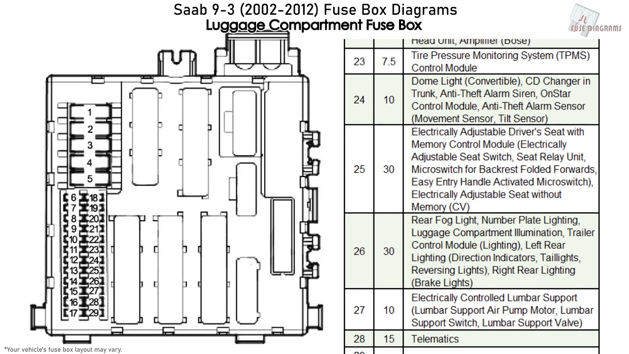 Diagram 2002 Saab 9 3 Fuse Box Diagram Full Version Hd Quality Box Diagram Wiringestol Veloclubceva It