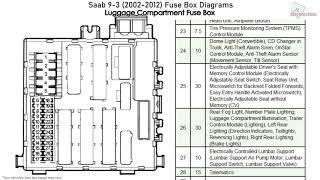 Saab 9 3 2002 2012 Fuse Box Diagrams