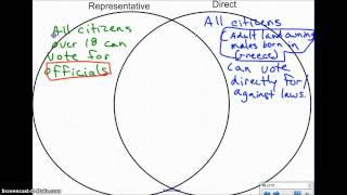 6th SS - Greece - Direct/Representative Democracy