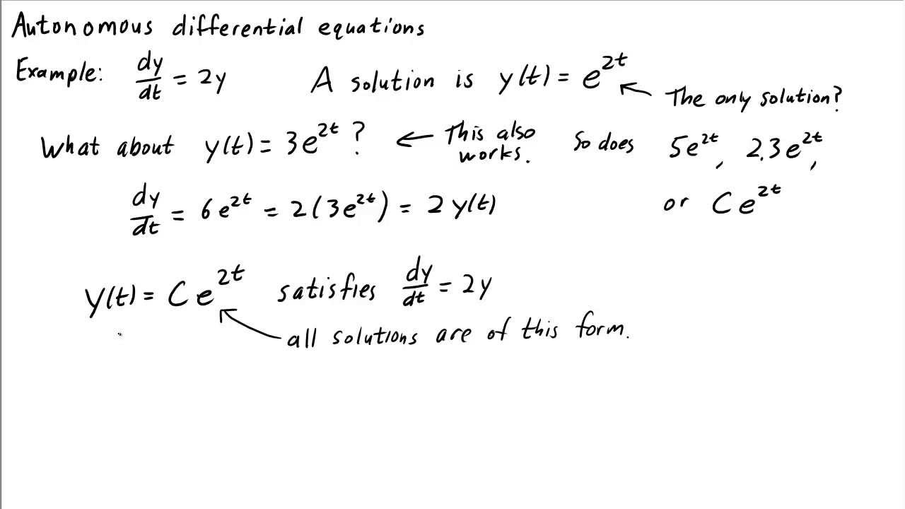 Examples of Math Equations Equations Math Insight