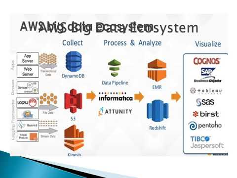 Facts You Probably Do Not Know About AWS Mp4