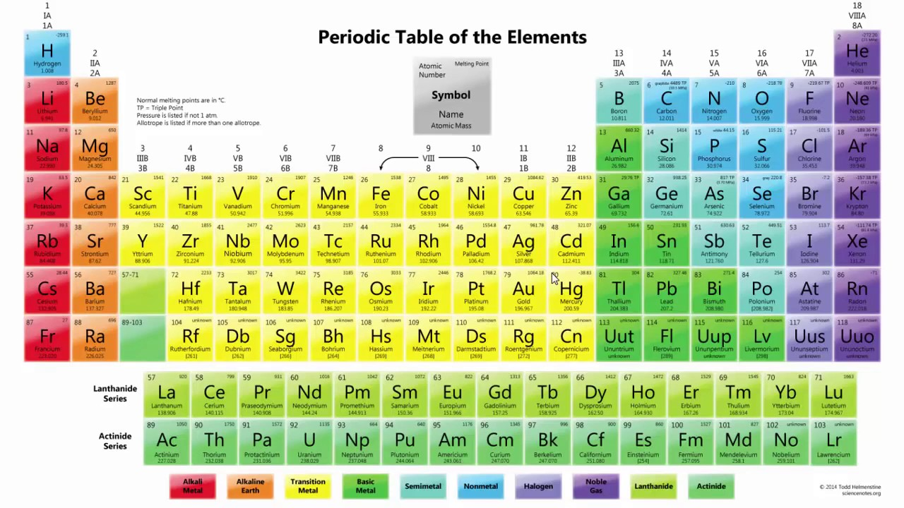 Periodic table in hindi pdf image collections periodic table images periodic table song in hindi image collections periodic table images memorize periodic table in few minutes gamestrikefo Choice Image