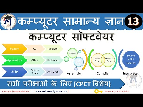13- Software Of Computer- System, Application, Utility- Computer Basic Series In Hindi