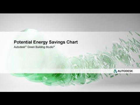 Potential Energy Savings Chart