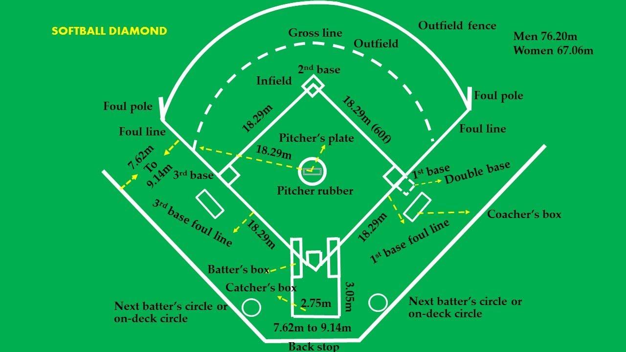 Softball diamond easy marking plan youtube softball diamond easy marking plan pooptronica Images