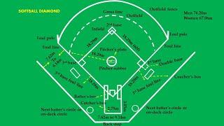 Softball diamond easy marking plan