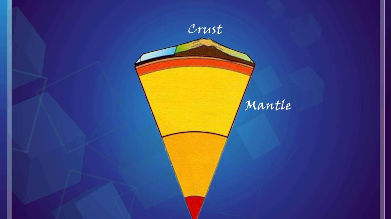 Science - Layers Of Earth-crust  Mantle And Core