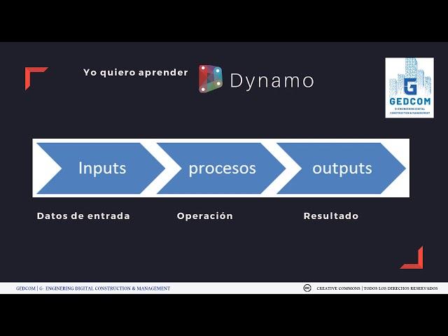 05-01-¿Qué son los inputs,outputs y demas jerga de programación?