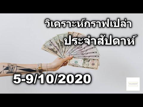 ระบบเทรด Forex - วิเคราะห์กราฟเปล่ารายสัปดาห์แต่ละค่าเงิน 5-9/10/2020