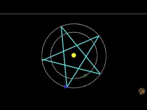 Pentogram of Venus--conjunction with Earth's Orbit