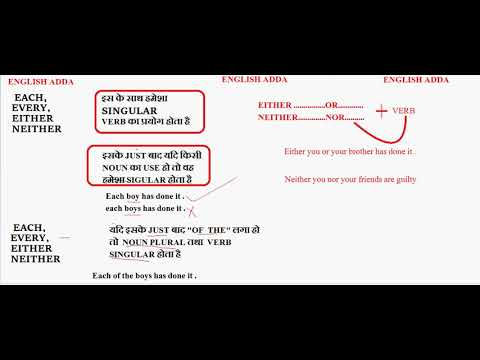 Syntax Subject Verb Agreement Use Of Each Every Either And Neither