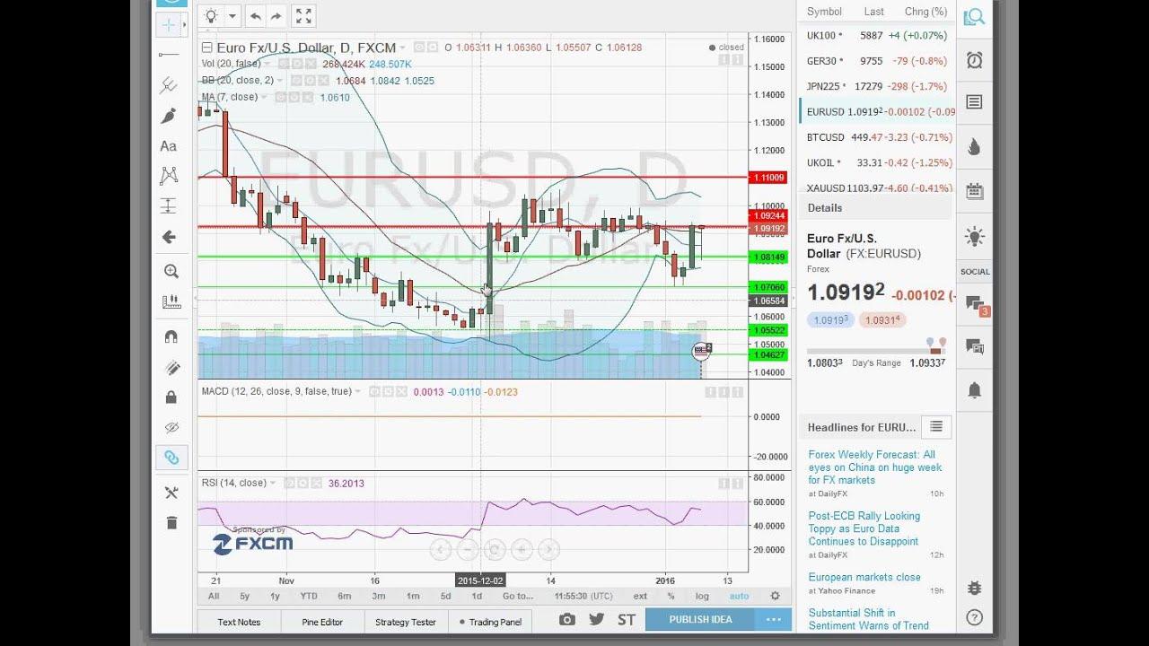 Trading forex apprendre