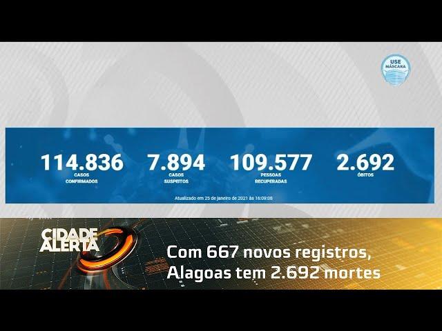 Coronavírus Com 667 novos registros, Alagoas tem 2 692 mortes