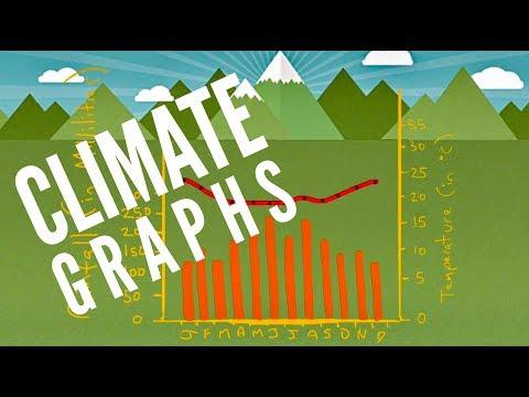 Climate Graphs - Geo Skills