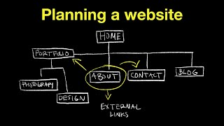 How to make a sitemap for a website