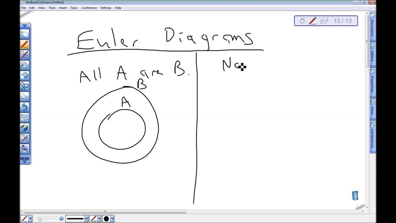 euler diagram introduction youtube euler diagram introduction [ 1280 x 720 Pixel ]