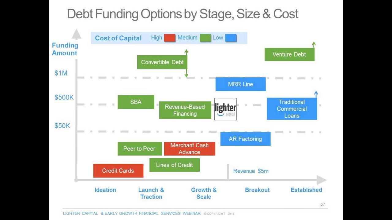 Debt Funding Options for Startups - Early Growth Financial