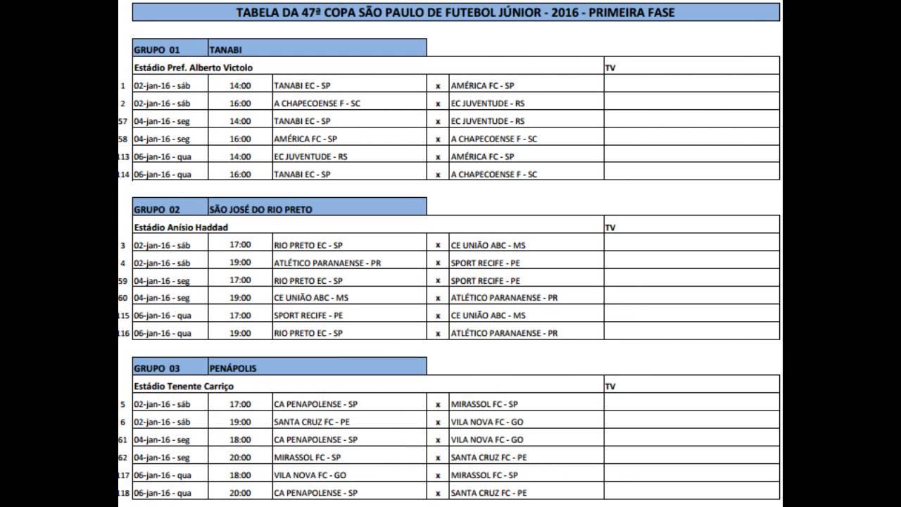 tabela grupos da copa sao paulo de futebol junior youtube