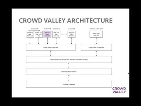 Crowd Valley Starter Applications